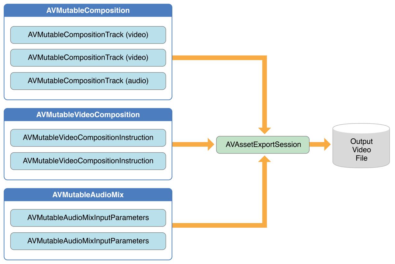 AVFoundation 使用笔记- 为程序员服务